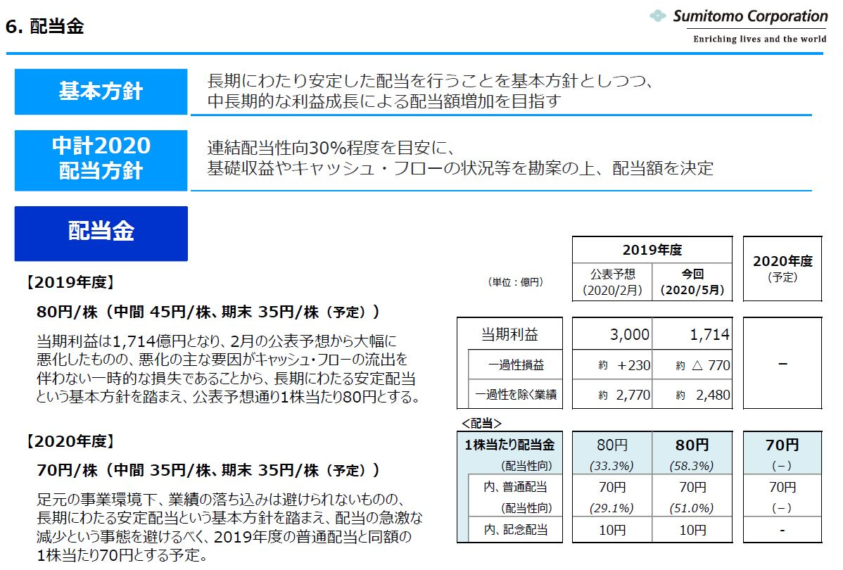 sumitomo-dividend-forecast-202103
