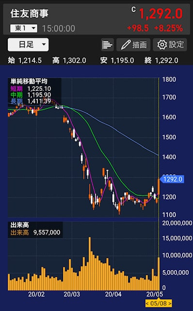 sumitomo-stock-price