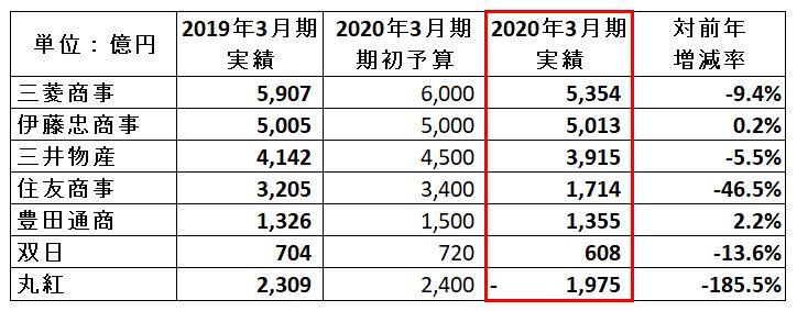sogoshosha-ranking-202003