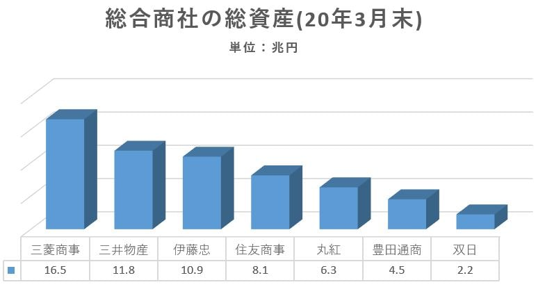 sogoshosha-totalasset-ranking
