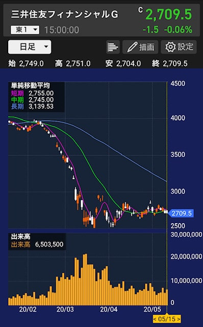 smbc-stock-chart
