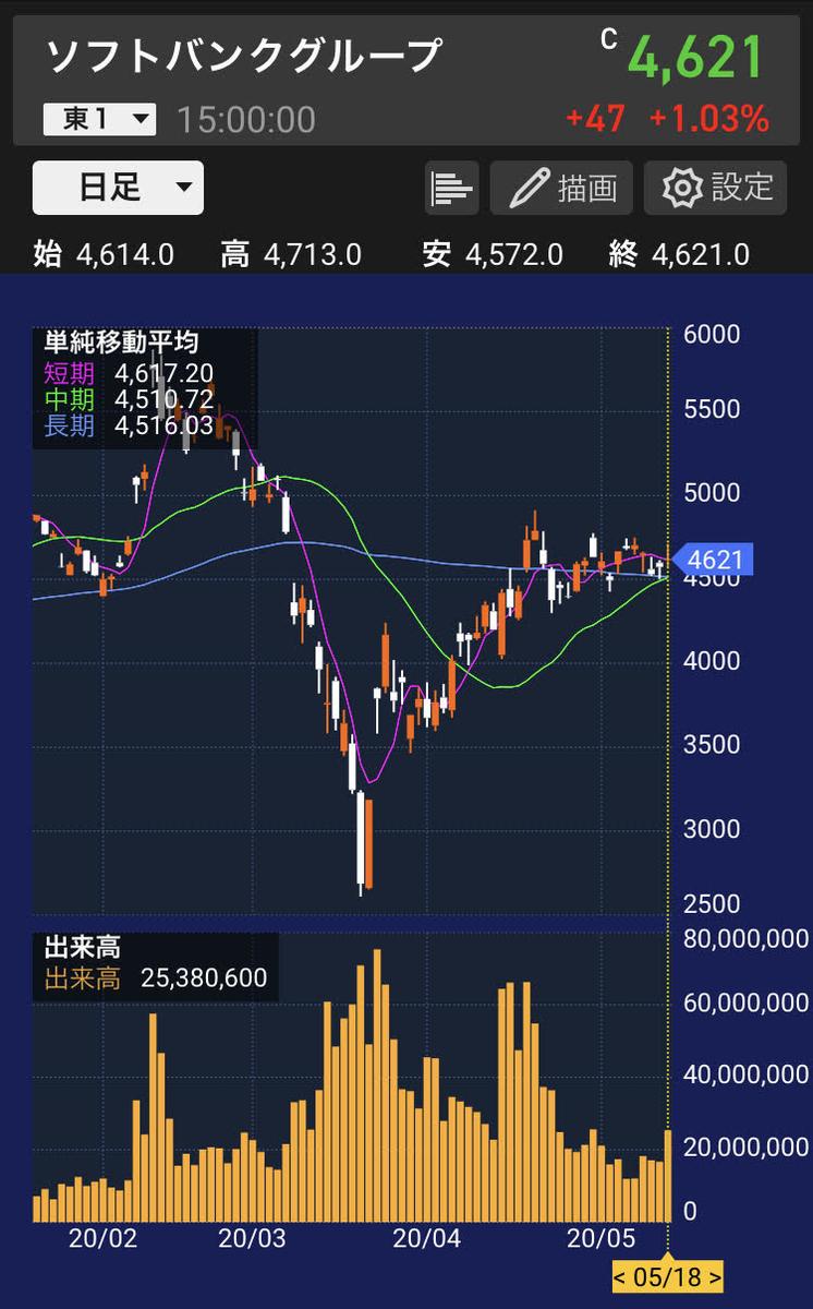 sbg-stock-chart