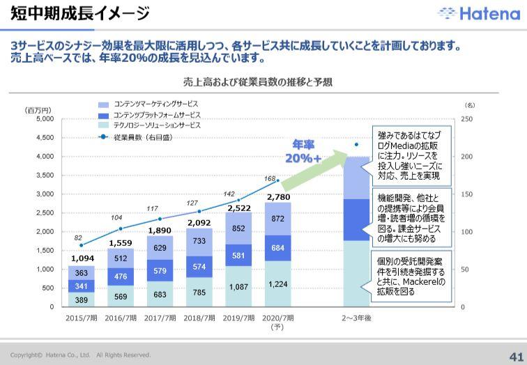 hatena-financial-result-forecast