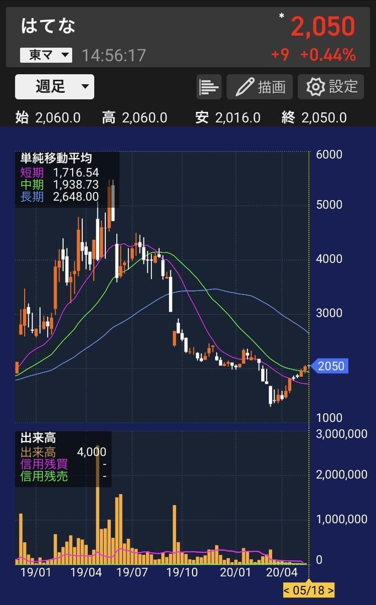 hatena-stock-shuashi-chart