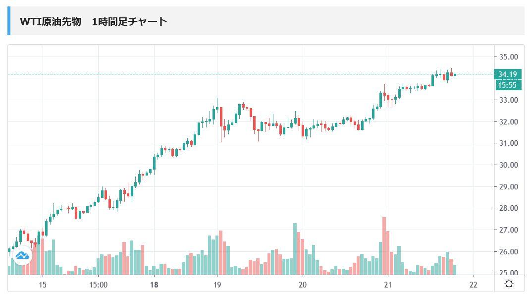 wti-price-chart