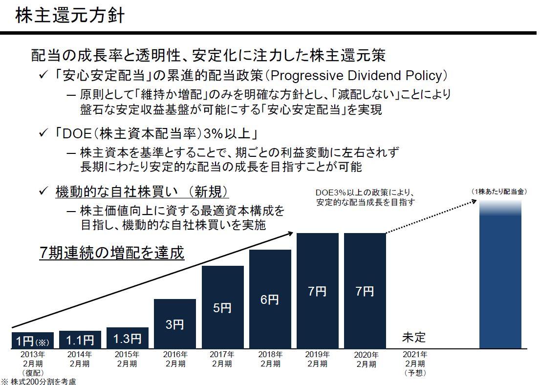 ichigo-dividend-policy