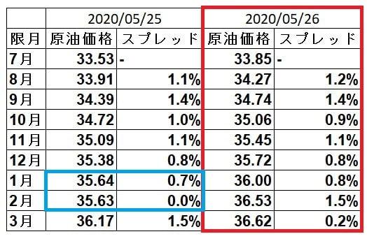 wti-spread-20200526