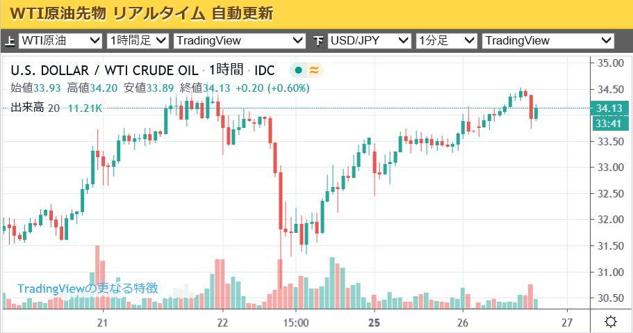 wti-chart