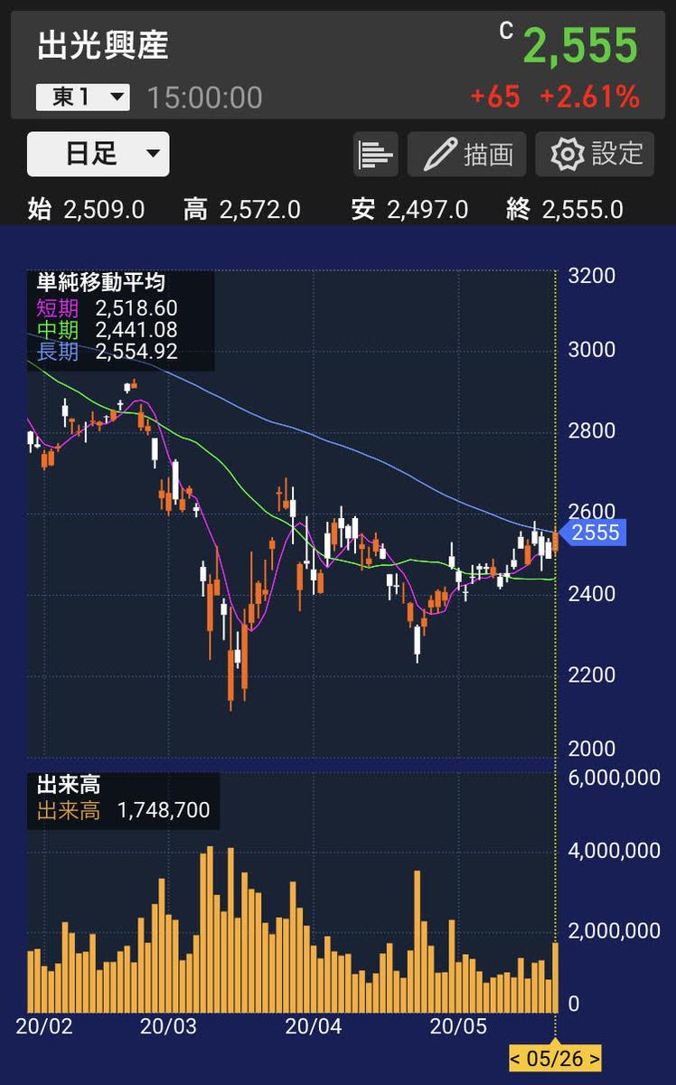 idemitsu-stock-chart
