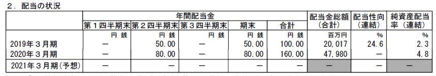 idemitsu-dividend-forecast-202103