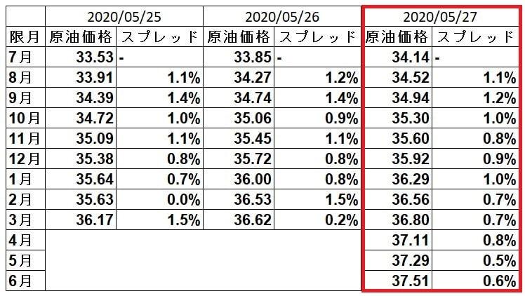 wti-spread-20200527