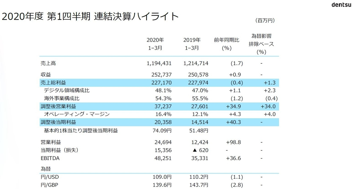 dentsu-financial-summary