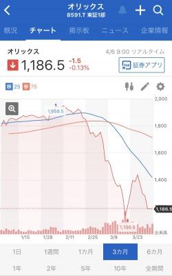 orix-stock-chart