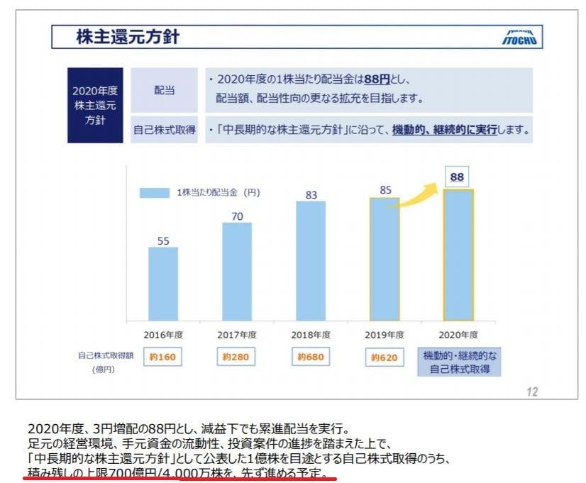 itochu-press-release-financial