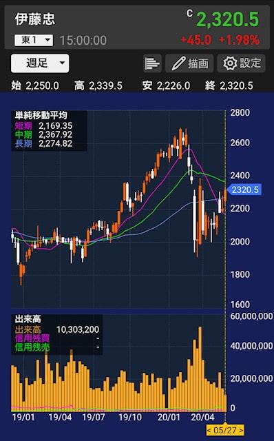 itochu-stock-chart-weekly