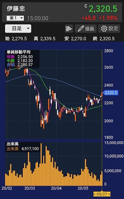 itochu-stock-chart-daily