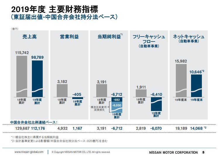 nissan-financial-result-summary-202003