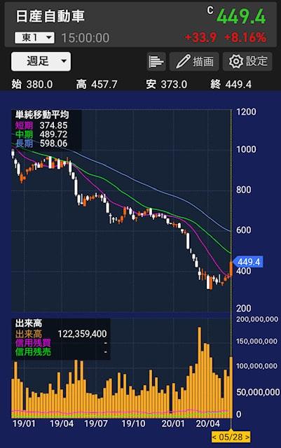 nissan-stock-chart
