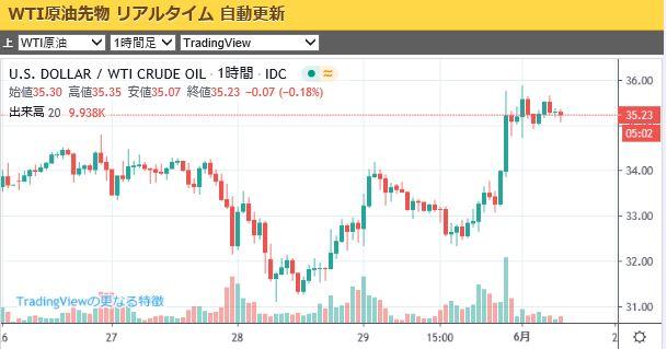 wti-oil-chart