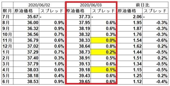 wti-spread-20200603