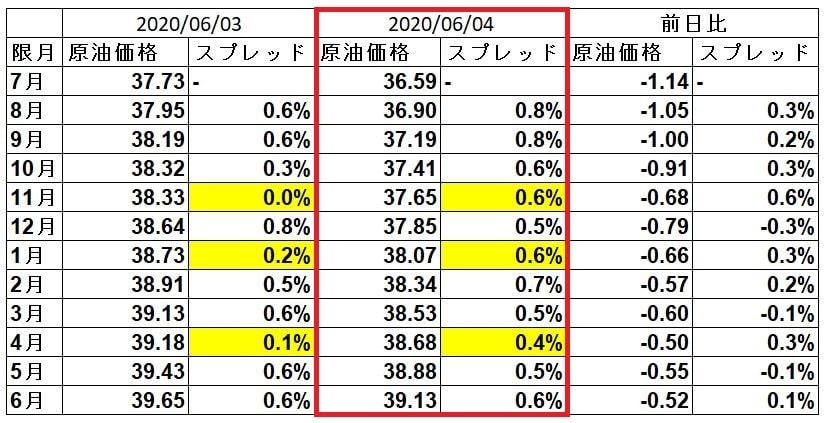 wti-spread-20200604
