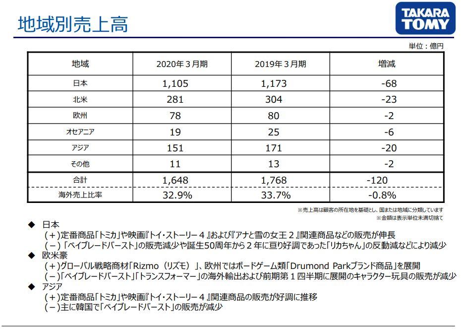 takaratomy-sales-byregion