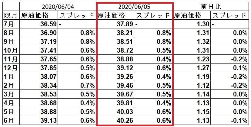 wti-spread-20200605