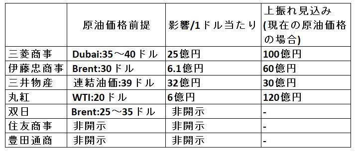 sogoshosha-oil-price-zentei
