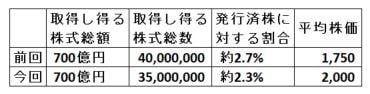 itochu-jishakabukai-summary