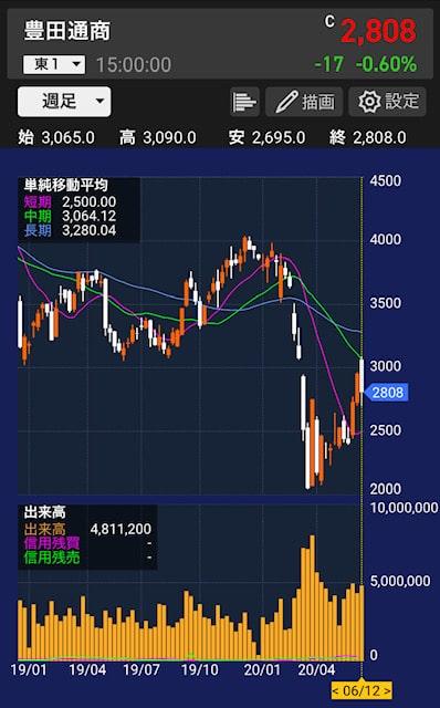 toyotsu-stock-chart-weekly