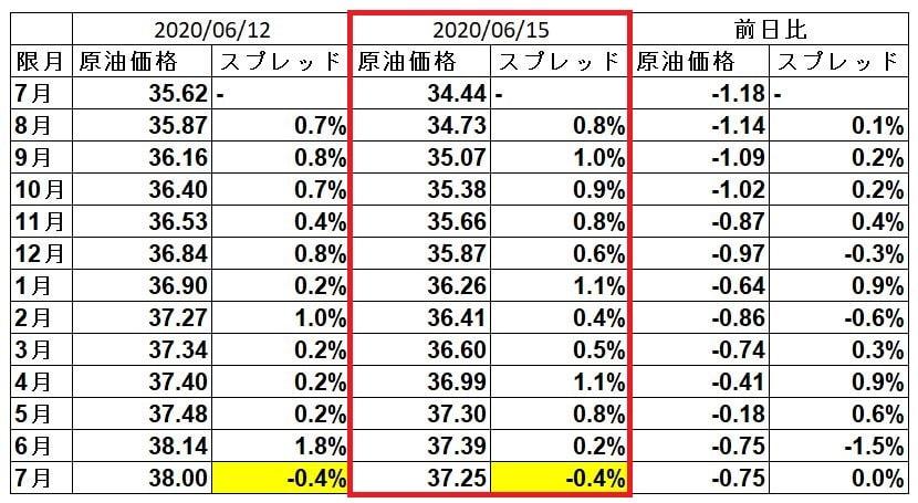 wti-spread-20200615