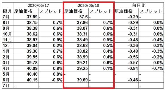 wti-spread-20200618