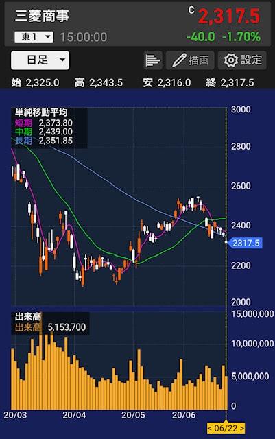 mc-stock-price
