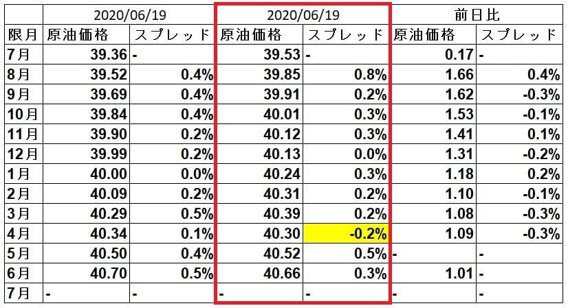 wti-spread-20200622