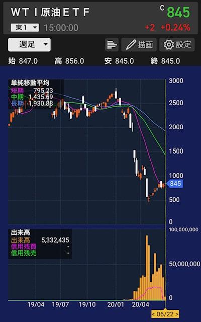 1671-chart-20200622