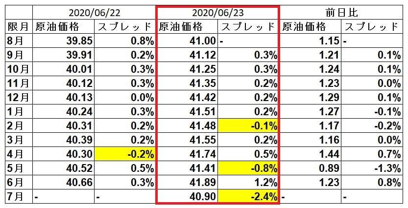 wti-spread-20200623