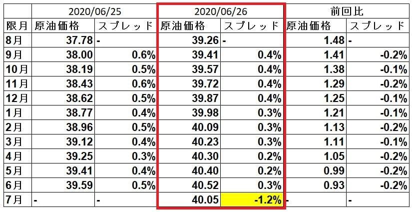 wti-spread-20200626