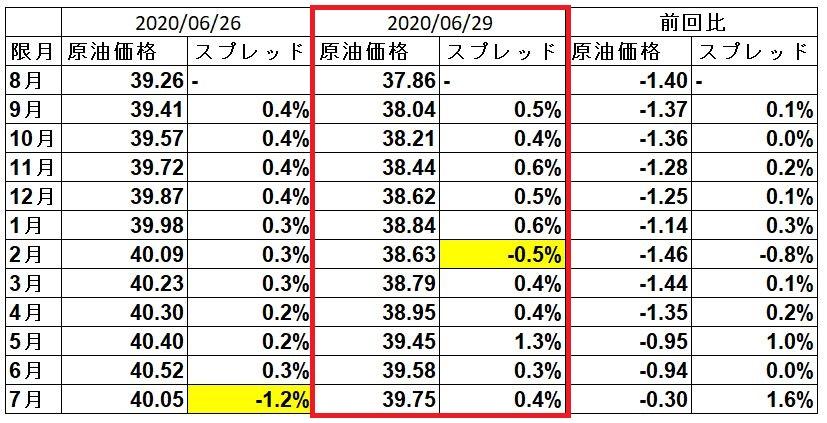 wti-spread-20200629