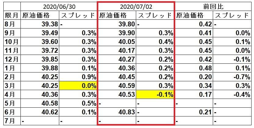 wti-spread-20200702
