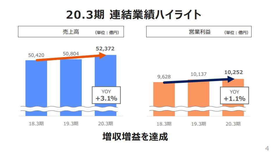 kddi-turnover-profit-202003