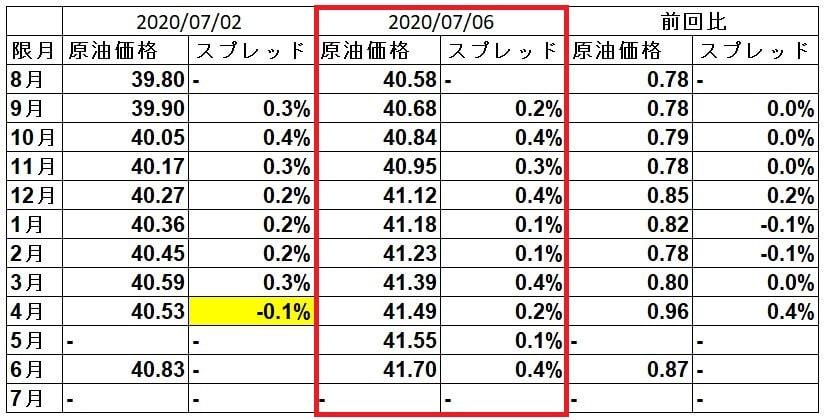 wti-spread-20200706