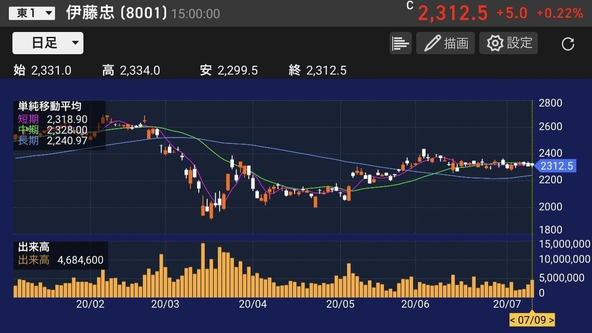 itochu-chart