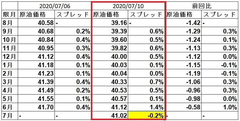 wti-spread-20200710