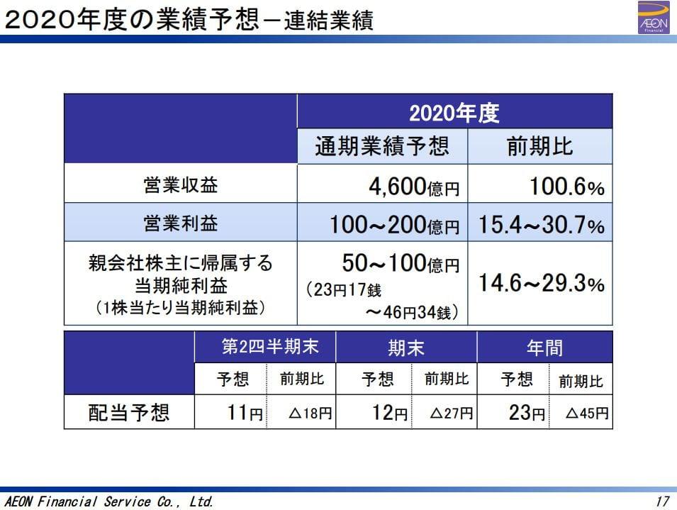 aeon-financial-service-presentation-dividend-forecast