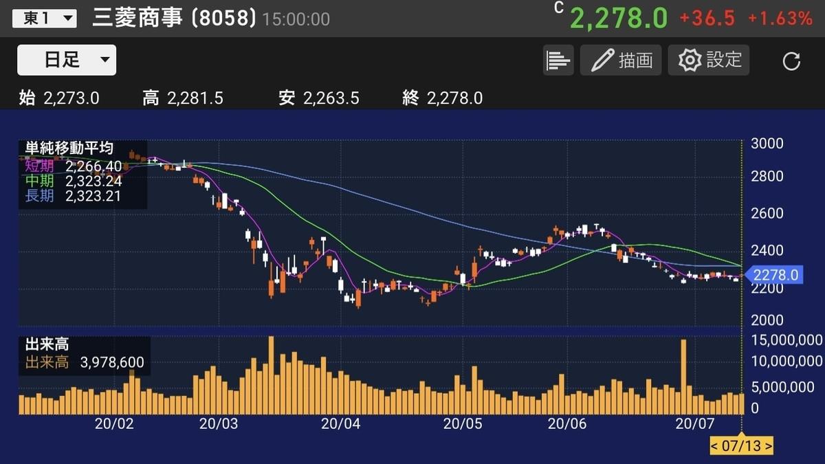 mc-chart-daily-20200713