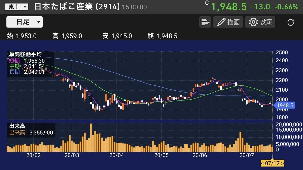 jt-chart-daily-20200717