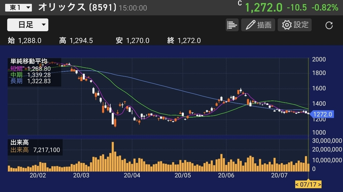 orix-chart-daily