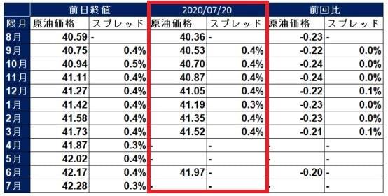 wti-spread-20200720