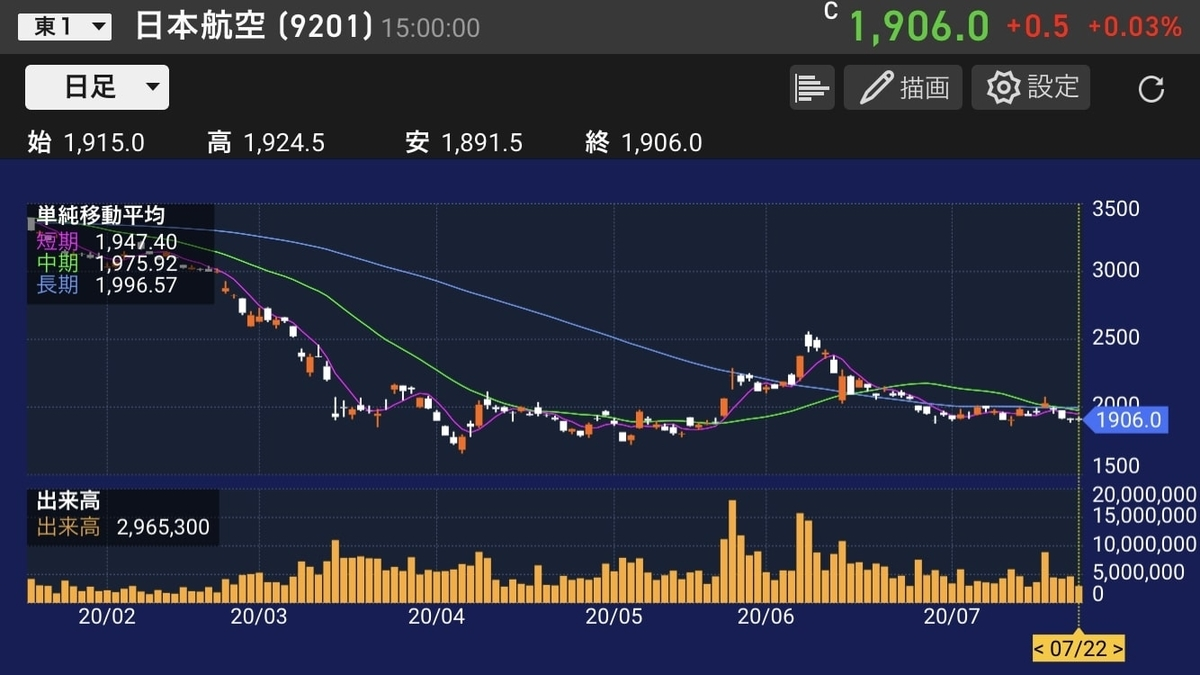 jal-chart-daily-as-of-20200722