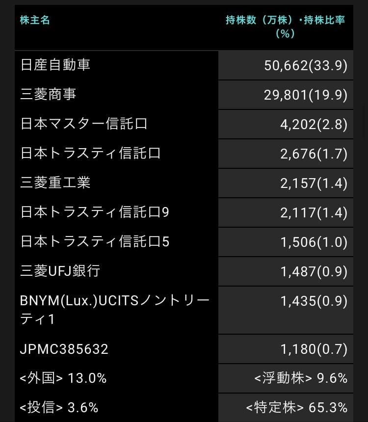 mitsubishi-motors-shareholders